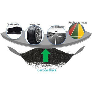 China carbon black manufacturer
