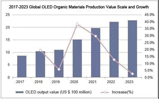 China's OLED organic light-emitting materials industry market status in 2019