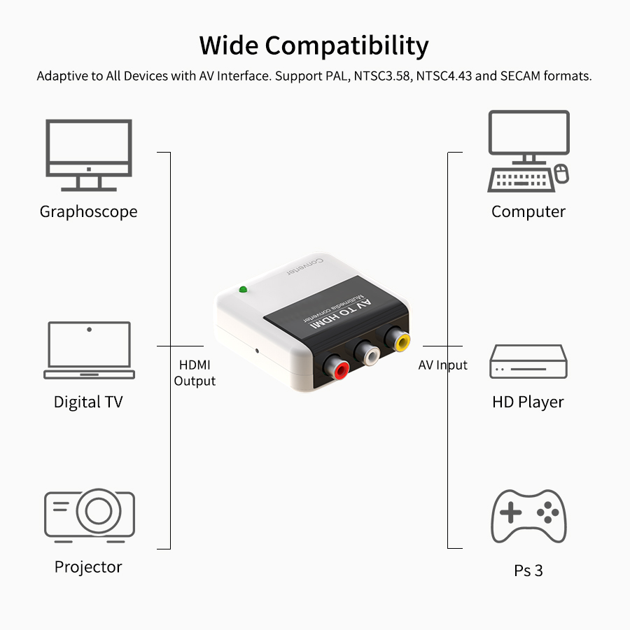 AV to HDMI Adapter, AV×1 + Audio L/R×1 to HDMI
