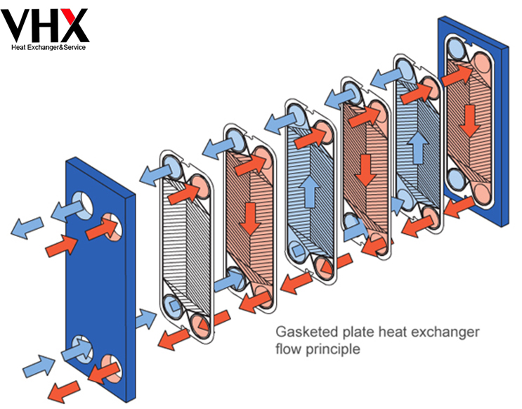 PHE Working Principle--Plate Heat Exchanger Gaskets