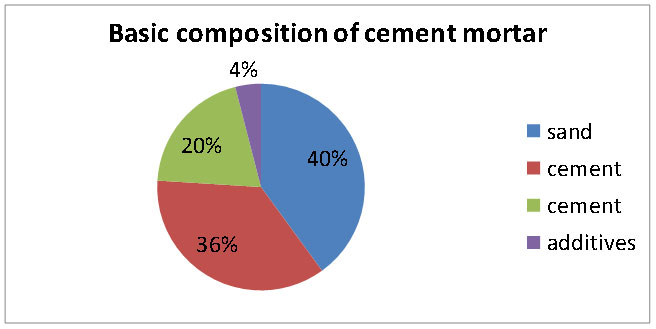Application of defoamer agent in cement mortar