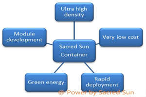 Application scene of Sacred Sun container energy storage
