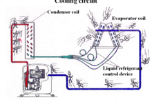 How Air Condition Works-Cooling system theory