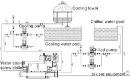 Application of Water Chiller in Industry air condition plus water chiller
