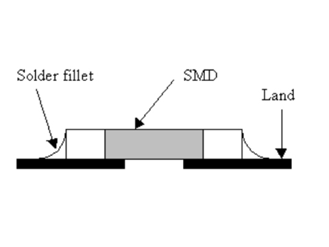 Good SMD Joints in PCBA manual soldering