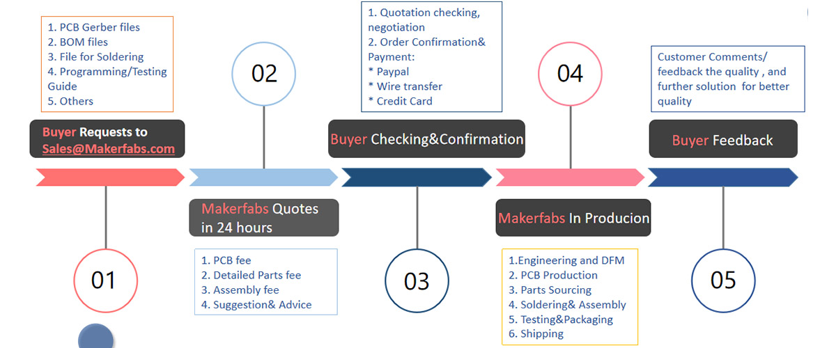 Makerfabs PCBA Service Process