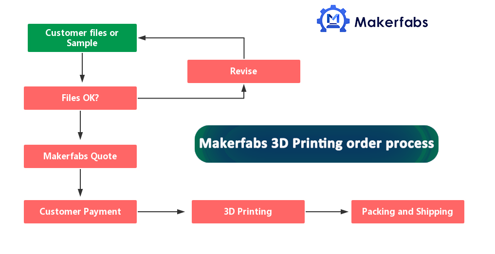 3D printing service order process