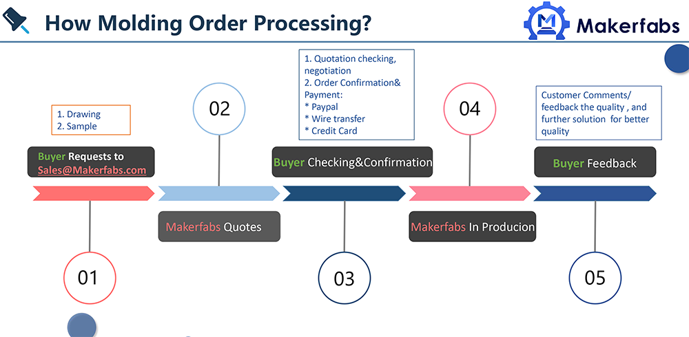 Molding service order process