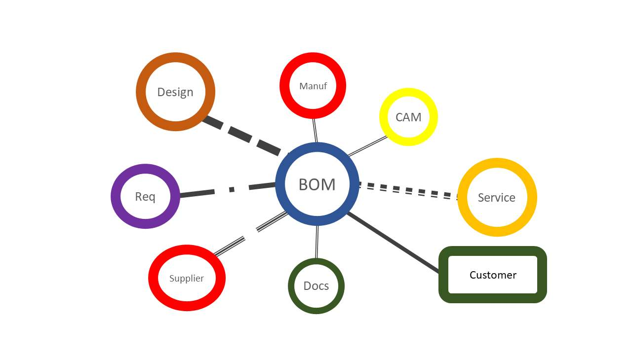 5 Solid Tips to Help You Create the Ideal BOM