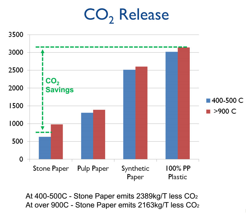 CO2 RELEASE