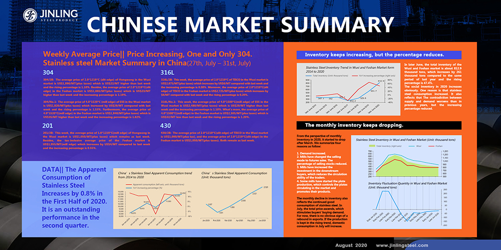 Weekly Average Price|| Increasing Price, One and Only 304.-- Stainless steel Market Summary in China(27th, July – 31st, July)
