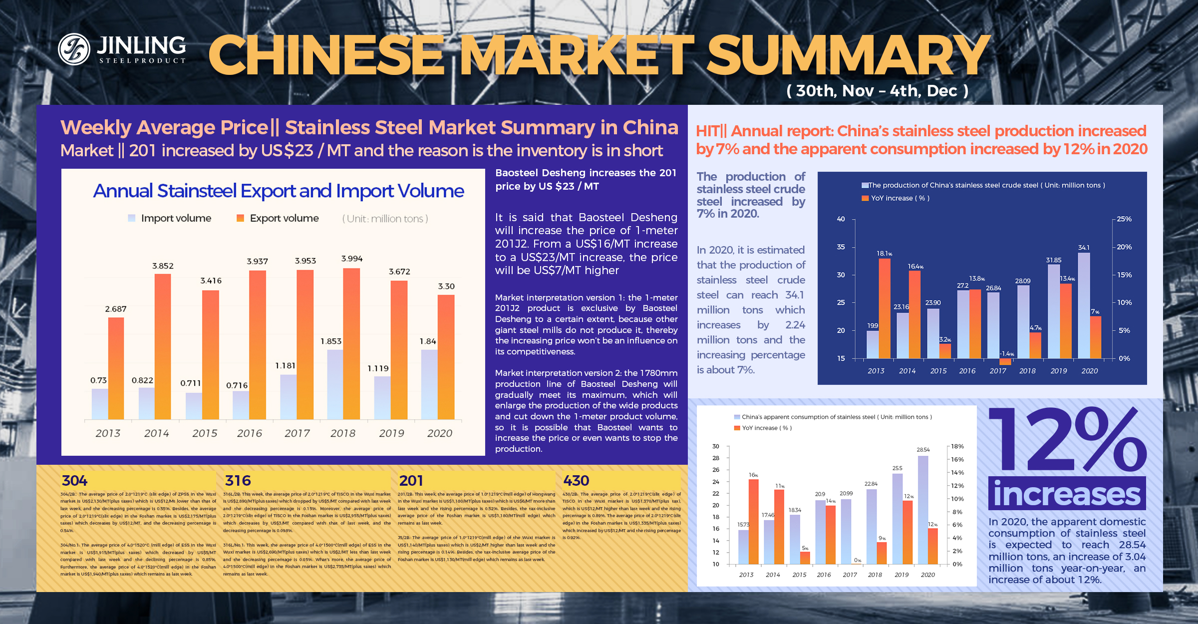 Weekly Average Price|| 201 Kept Increasing. 2020 Production Volume in China. Stainless Steel Market Summary in China(30th, Nov – 4th, Dec)