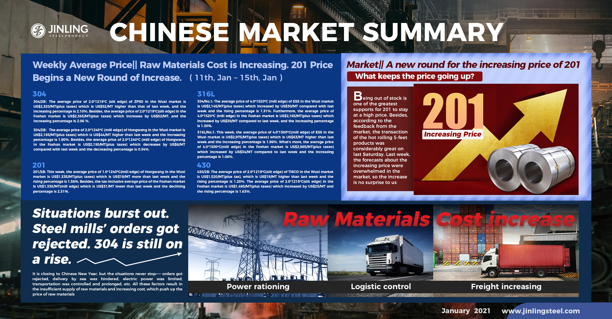 Weekly Average Price|| Raw Materials Cost is Increasing. 201 Price Begins a New Round of Increase. Stainless Steel Market Summary in China(11th, Jan – 15th, Jan)
