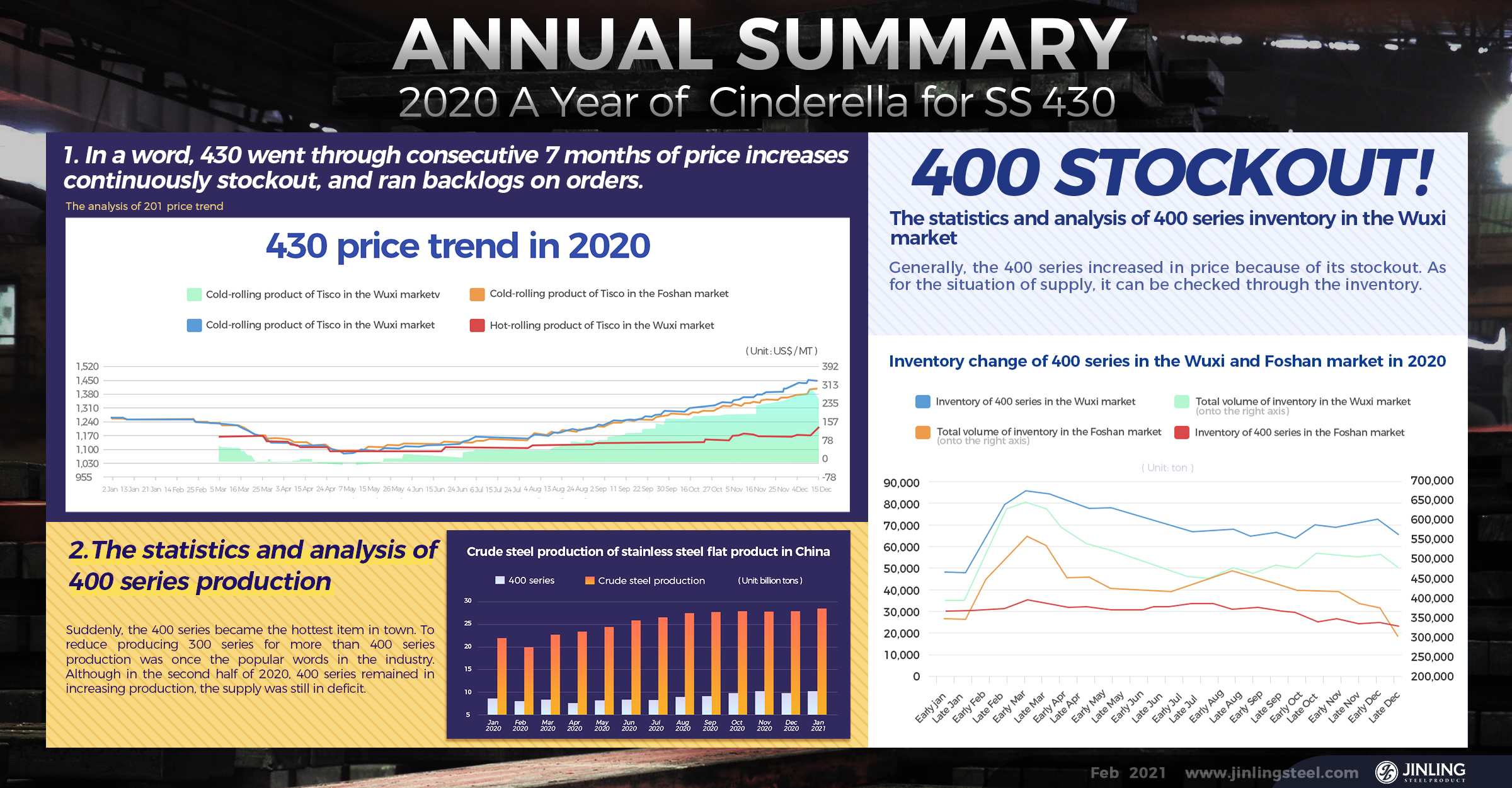 Annual Summary: 2020, A Year of  Cinderella for 430 || Stainless Steel Market Summary in China