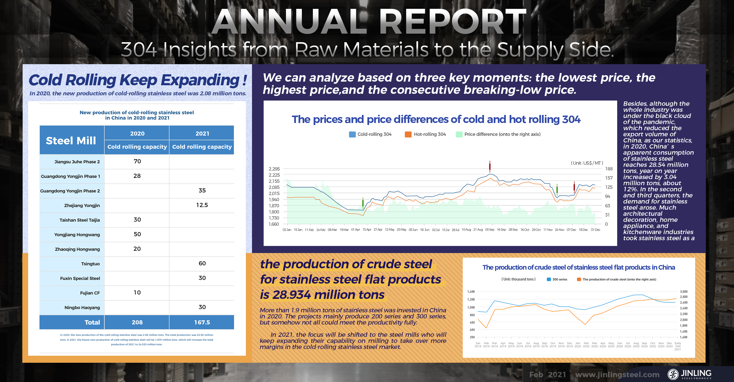Annual Report: 304 Insights from Raw Materials to the Supply Side. Stainless Steel Market Summary in China