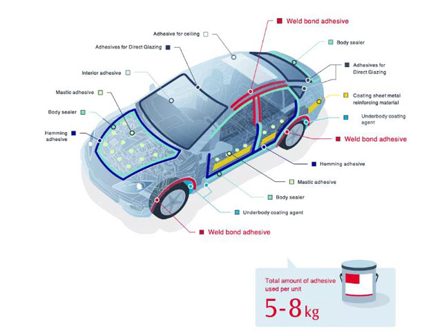Current situation and application prospects of automotive adhesives