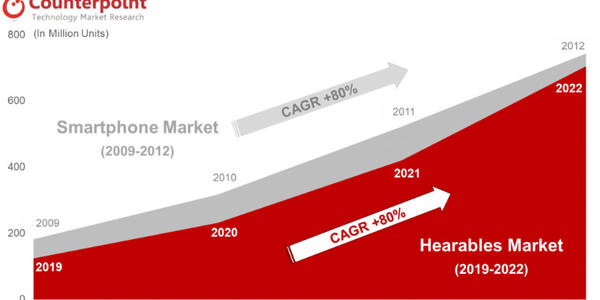 Global TWS Market to Grow by 90% to 230 Million Units in 2020