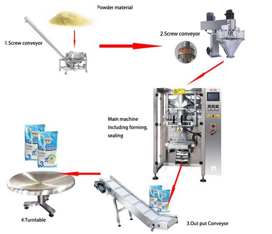 material-powder-pre-made-bag-packaging-machine