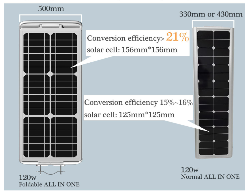 larger size of solar panel