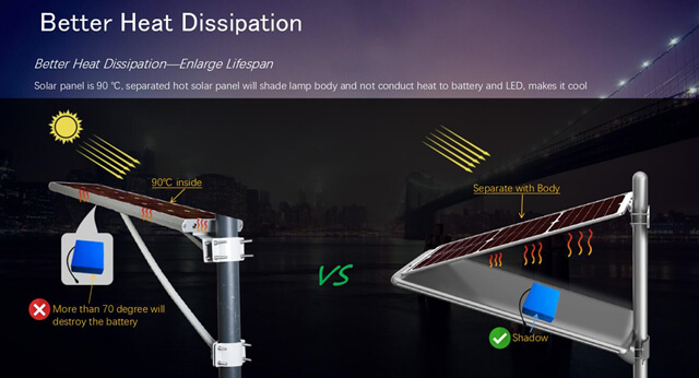 better heat dissipation of our foldable all in one solar street light