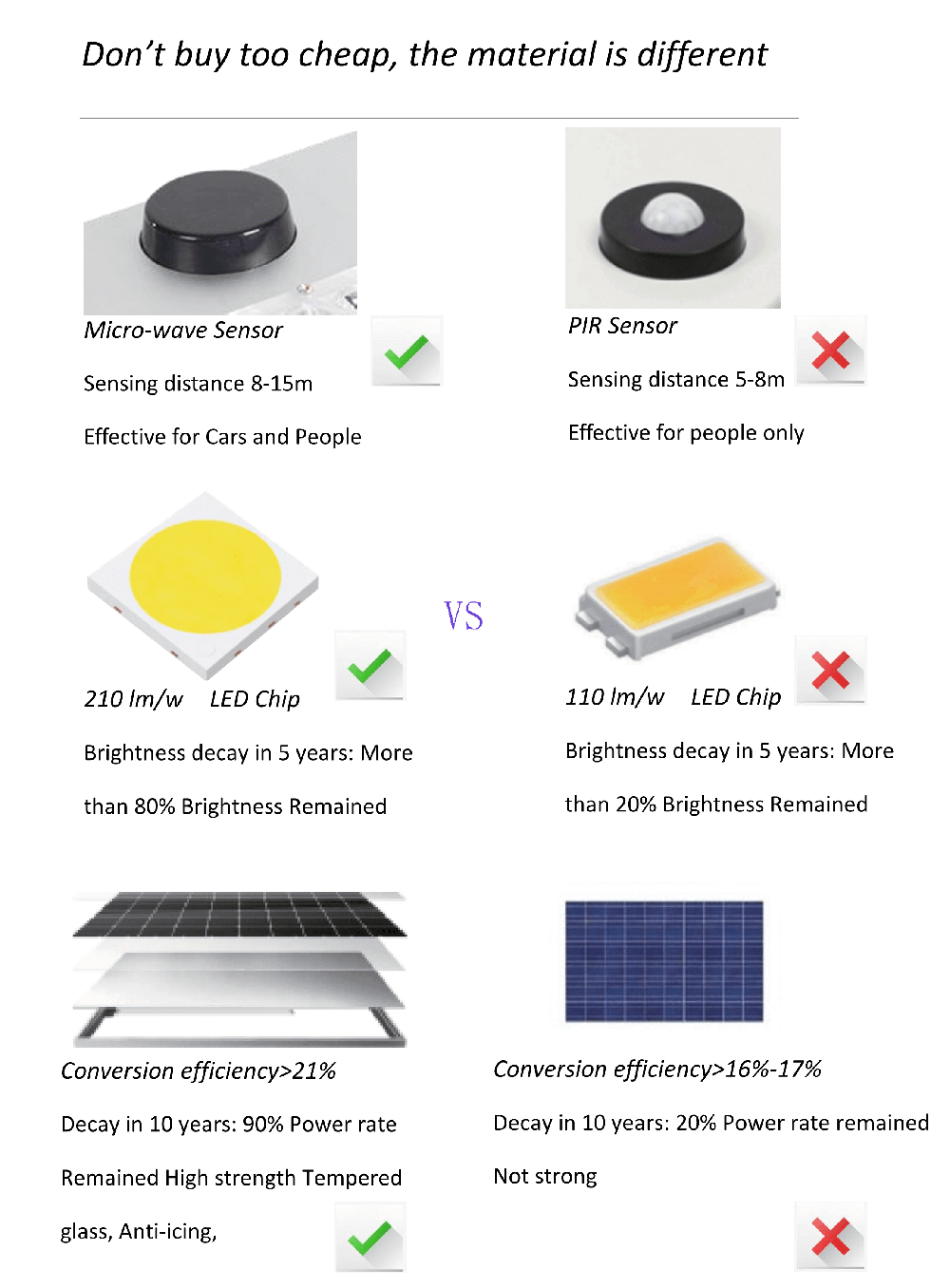 The material of solar street light is different