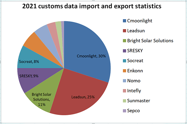 Customs data of import and export of solar street light