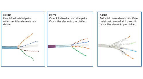 Shielded cabling and the benefits of U/FTP cable